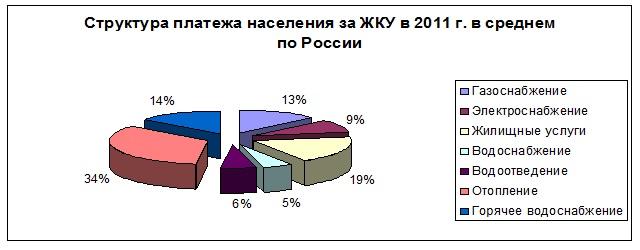 Структура платежа за Жилищно Коммунальные Устлуги насиления в 2011 году